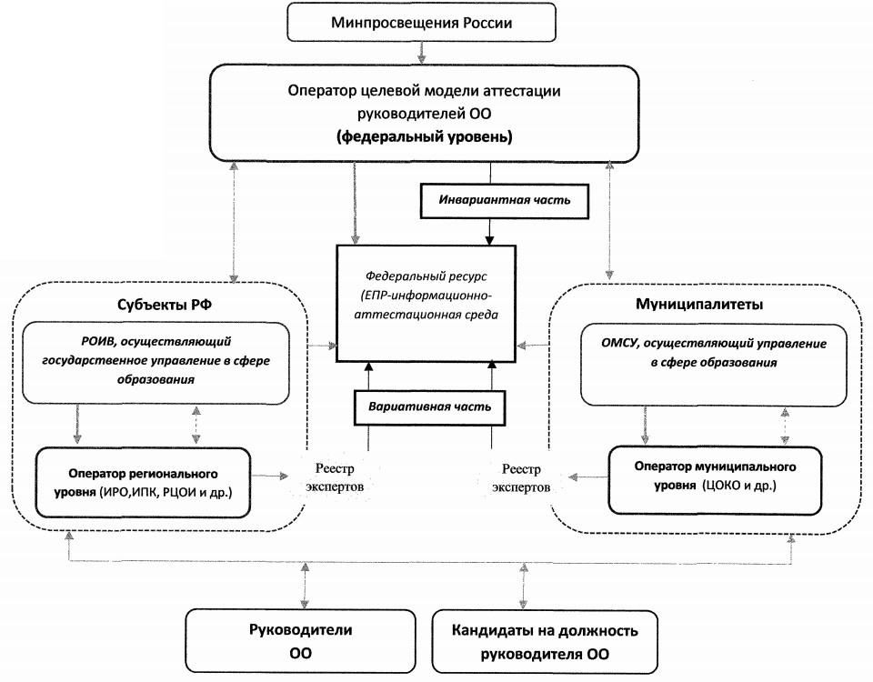 Схема Целевой модели аттестации руководителей общеобразовательных организаций