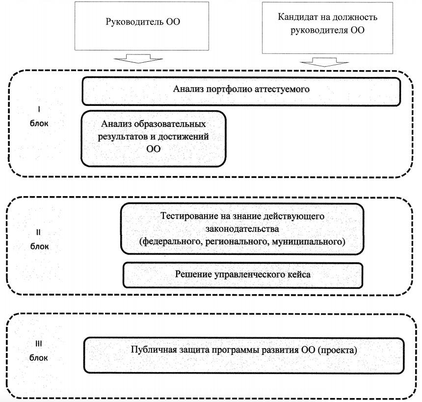 Оценочный инструментарий Целевой модели аттестации руководителей общеобразовательных организаций